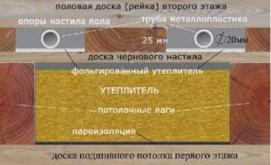 Схема устройства теплого деревянного пола